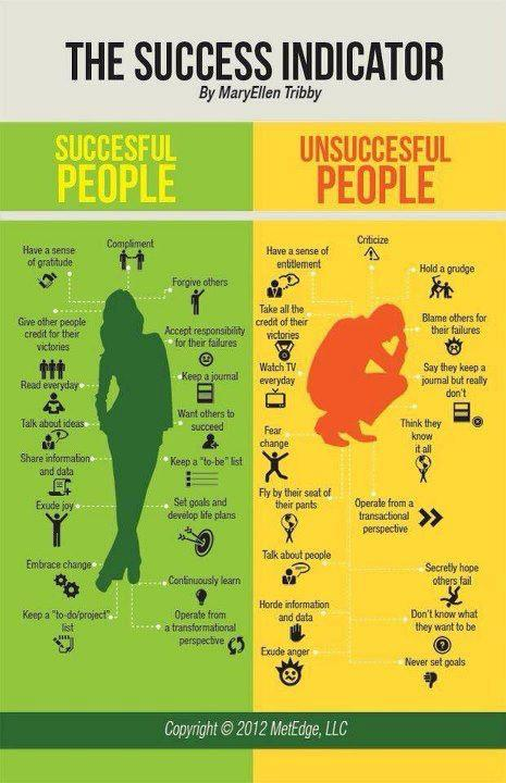 Happiness & Success Indicators - Top Habits of Successful and Happy People